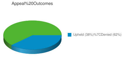Appeal Outcomes